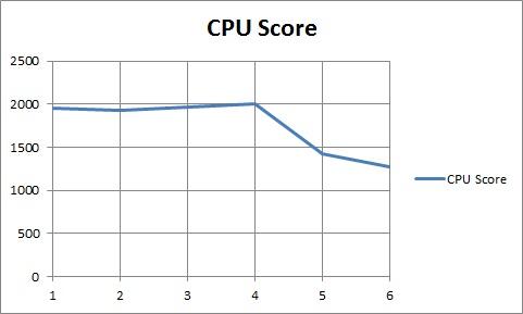 cpu score